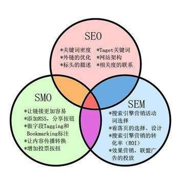 搜索引擎SEO/SEM网络推广