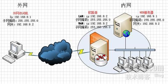 网络服务器限制外网访问