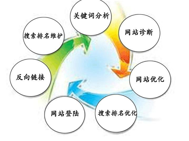 网站seo优化需要掌握的技术