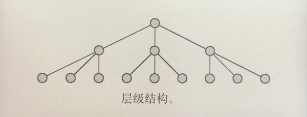 用户体验五要素之结构层