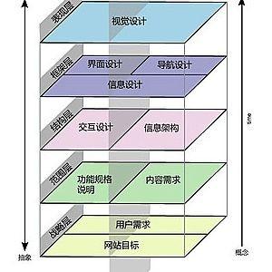 用户体验五要素之框架层