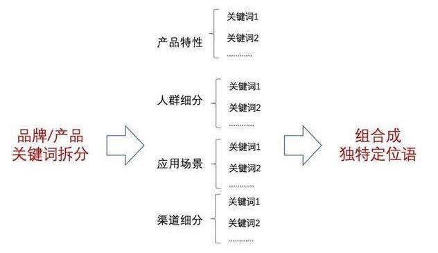 针对选取的关键词进行排列组合