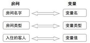 编程变量是什么意思