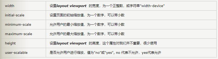 meta viewport 有6个属性值