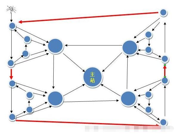 图解什么是SEO链轮