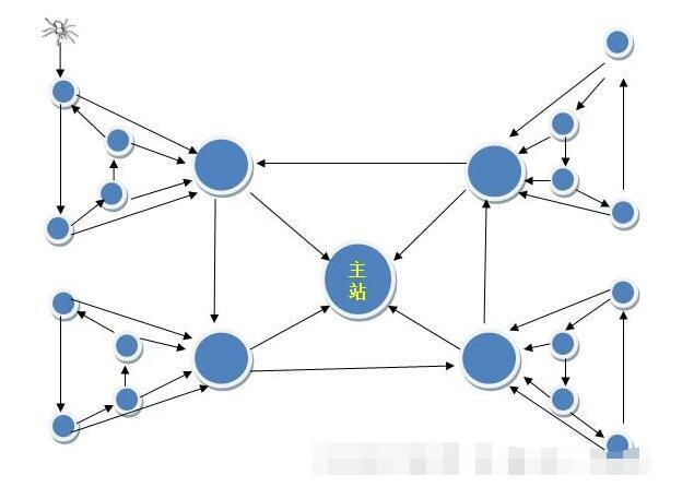 图解链轮释义