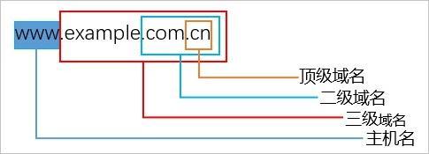 什么级别的域名是二级域名