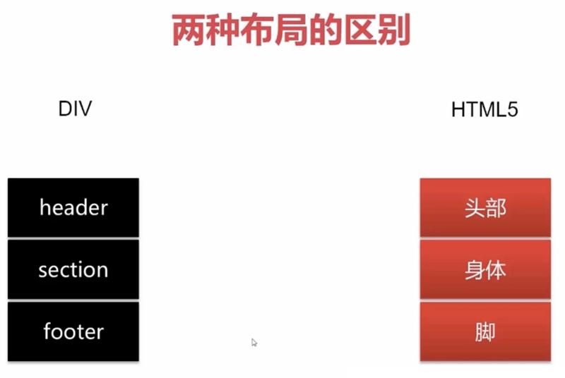 html5页面框架新布局与传统网页布局的区别