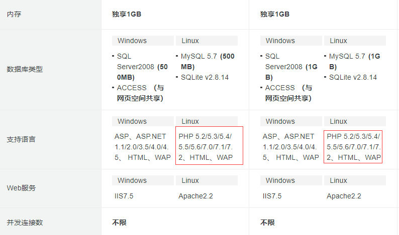 万网独享云虚拟主机配置清单