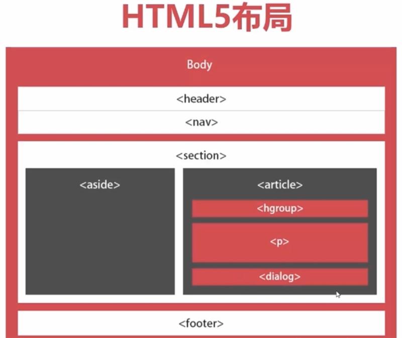 html5页面框架新布局