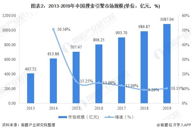 中国搜索引擎行业市场现状