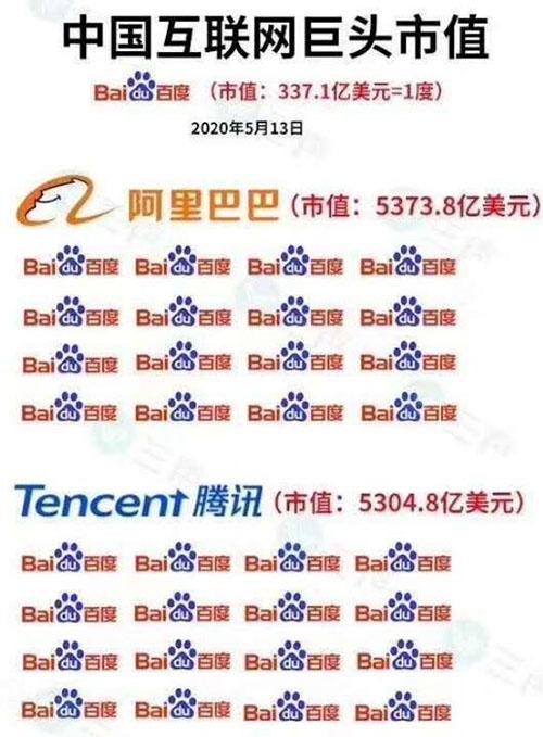 中国互联网巨头市值