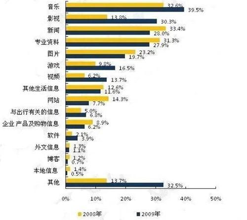 2009年中国搜索引擎研究报告中的数据