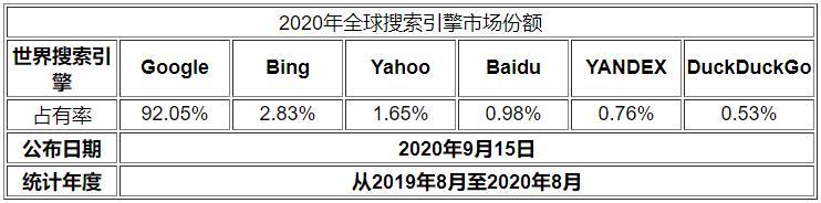 2020全球搜索引擎市场份额