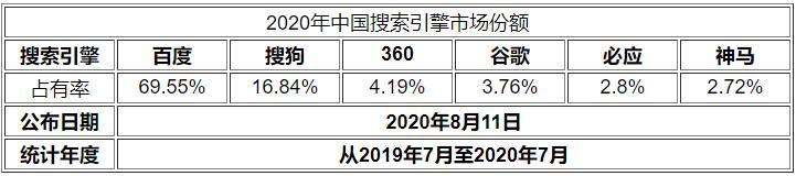中国搜索引擎市场份额占比2020