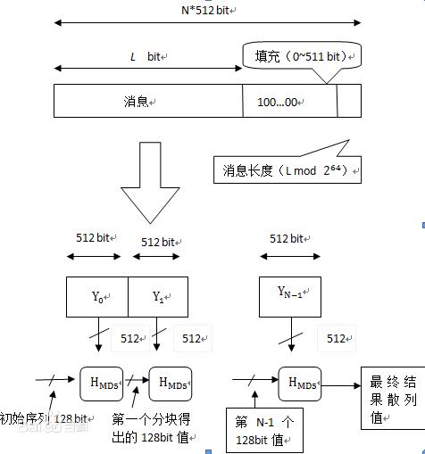 MD5算法的整体流程图