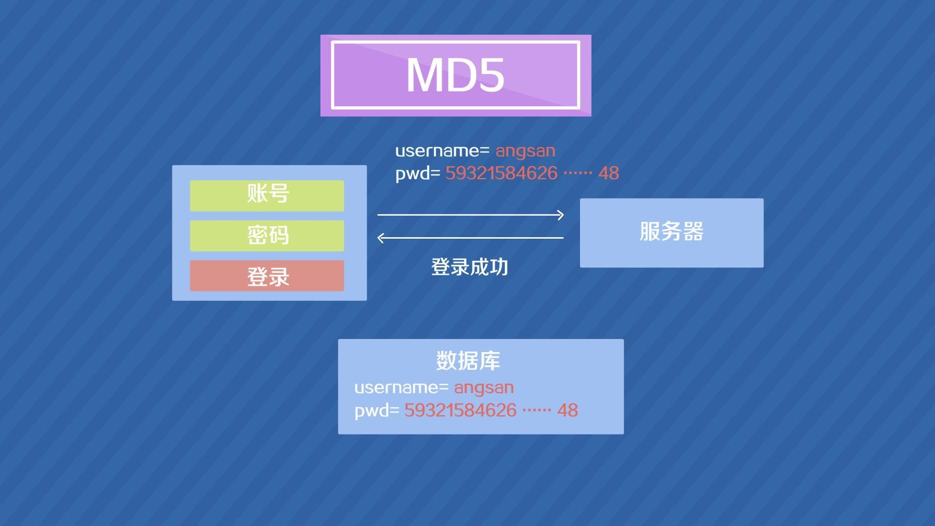 md5加密算法