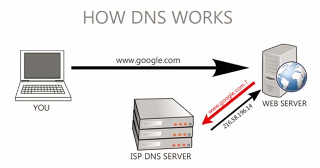 什么是DNS