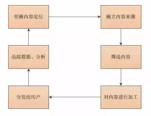 内容运营的基本流程