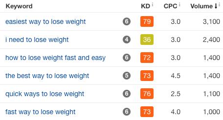 减肥相关搜索竞争激烈程度/竞价/搜索量数据