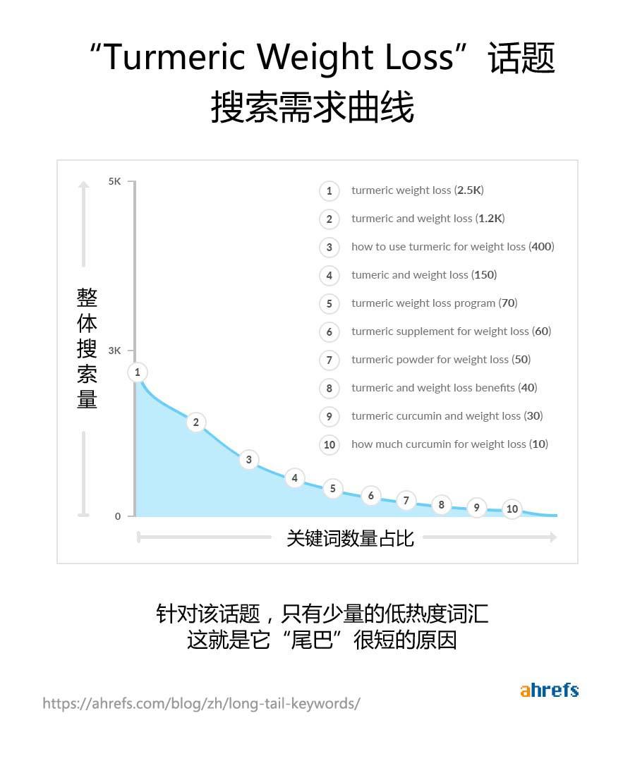 姜黄减肥话题搜索需求曲线
