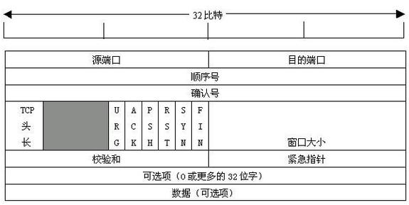 TCP协议的主要功能