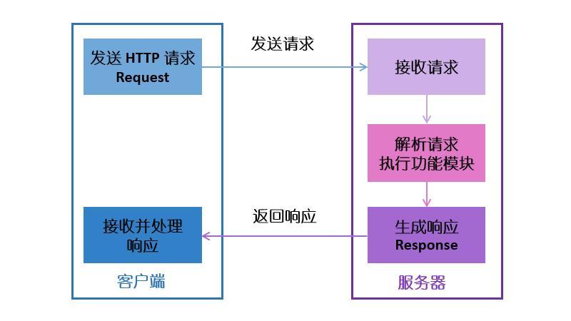 http的工作原理图