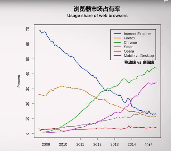 IE浏览器市场点有率