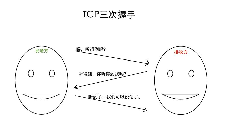 https协议TCP三次同步握手