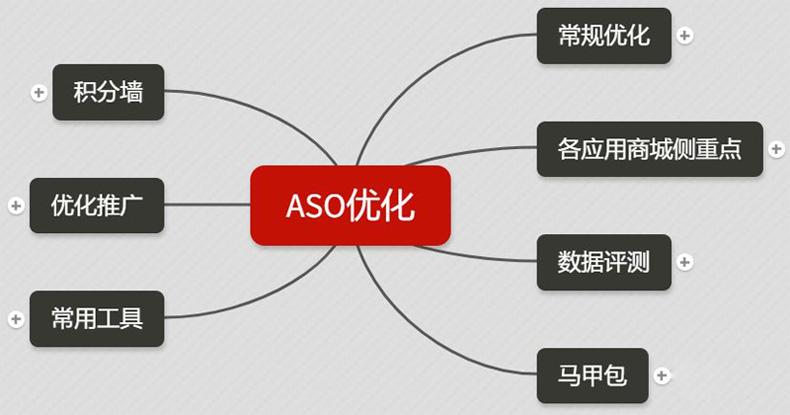 ASO优化推广
