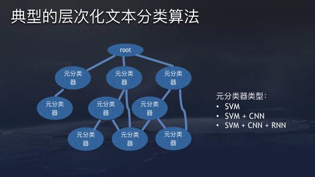 典型的层次化文本分类算法