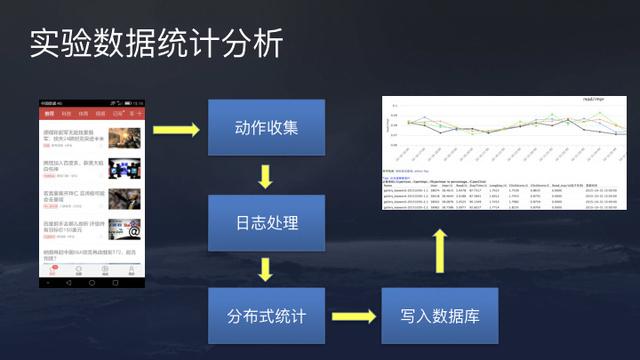 实验数据统计分析