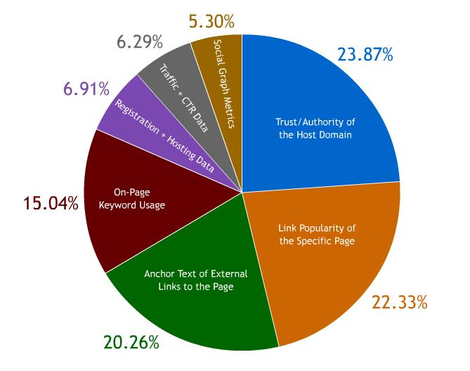 影响英文网站排名的因素